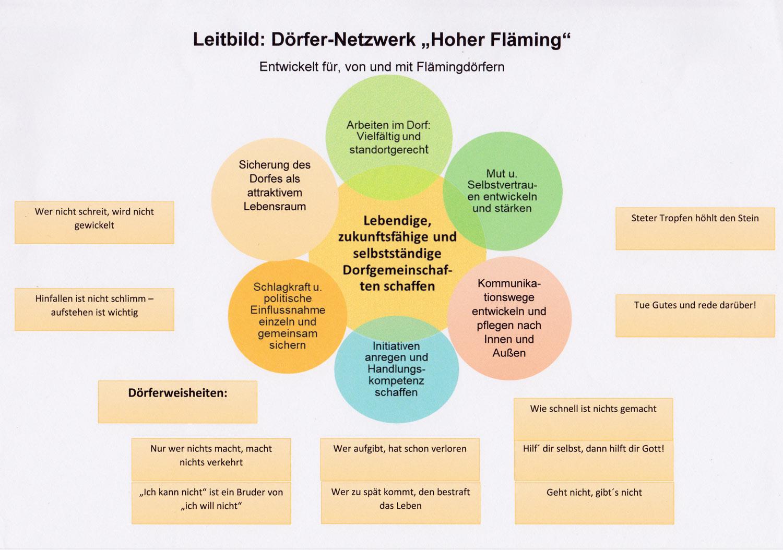 Doerfernetzwerk, Leitbild, Hoher Fläming, Fläming, Dörfer