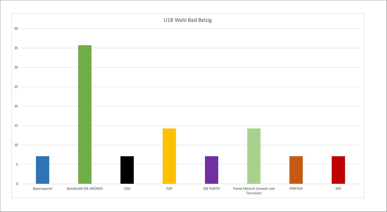 U18 Wahlergebnis 2019