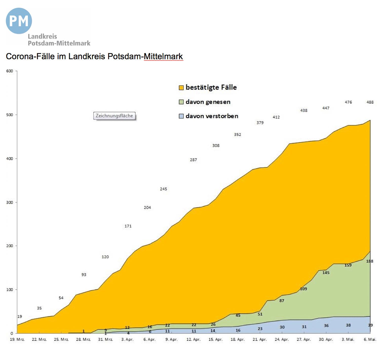 PM-Coronavirus-Invizierte-20200506