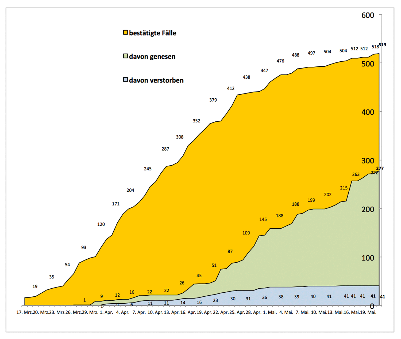 PM-Coronavirus-Invizierte-20200521