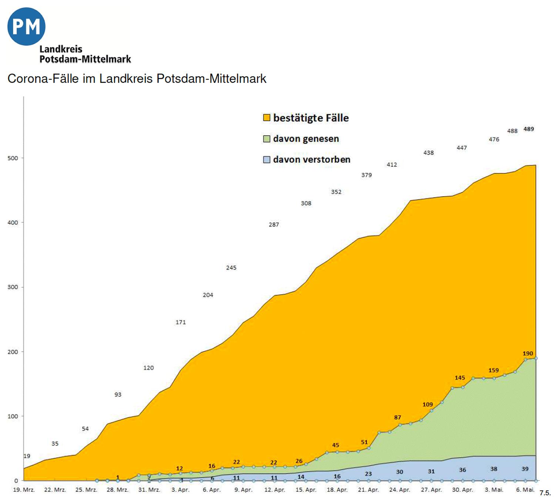 PM-Coronavirus-Invizierte_20200507