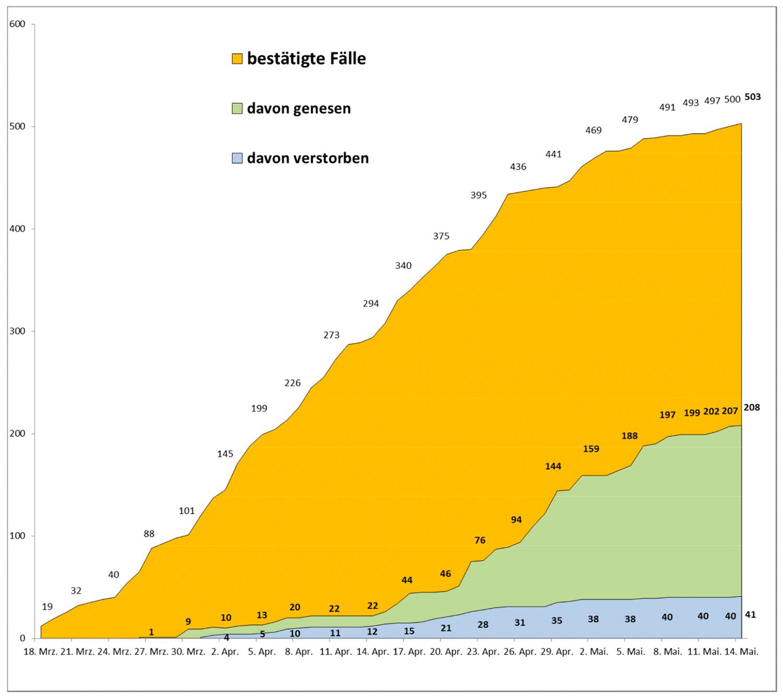 PM-Coronavirus-Invizierte_20200514