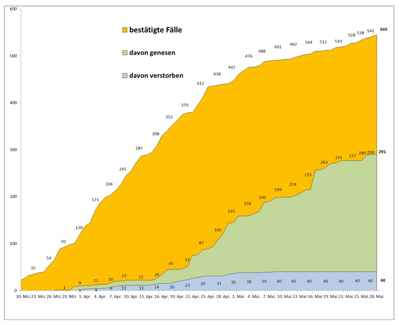 PM-Coronavirus_Invizierte_20200528