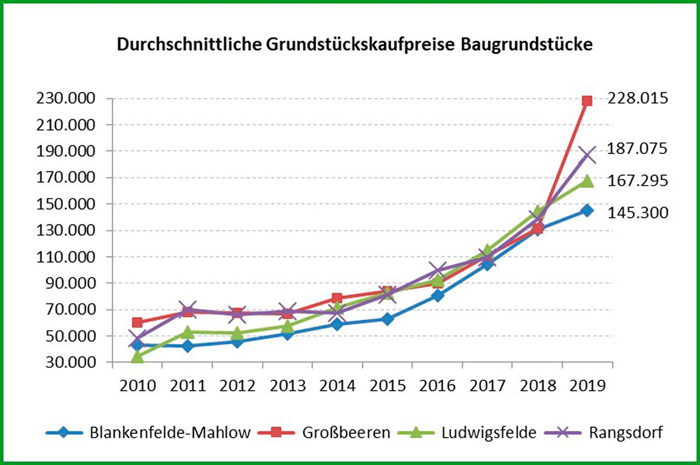 GMB-TF-2020-Preisentwicklung