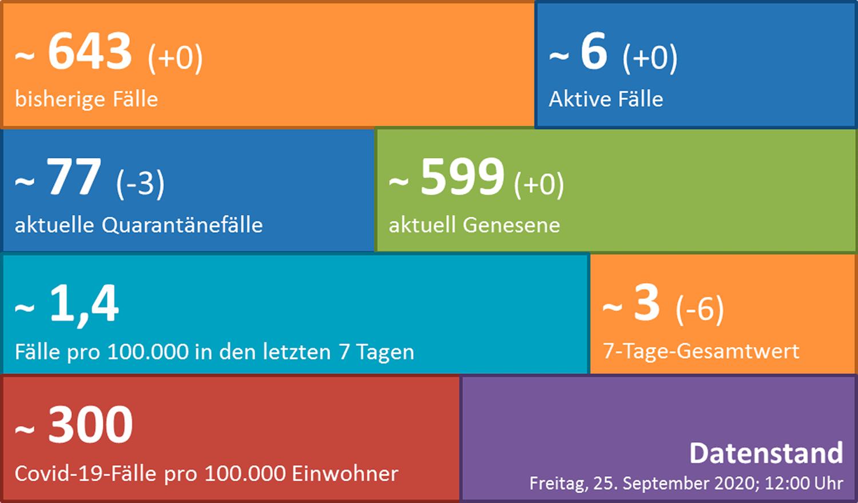 2020-09-26-Potsdam-Mittelmark-Uebersicht-Corona-Informationen