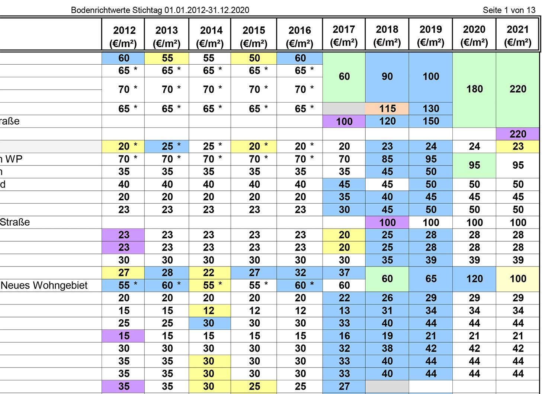 Bodenrichtwerten_PM_2020
