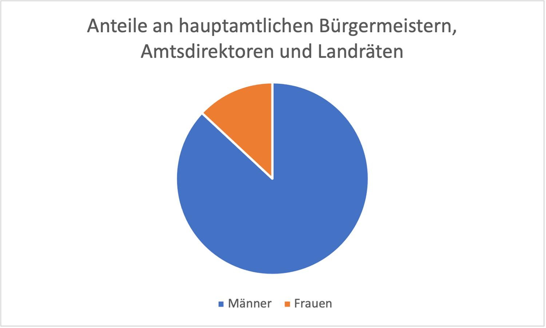 Hauptamtliche-Maenner-Frauen-Flaeming