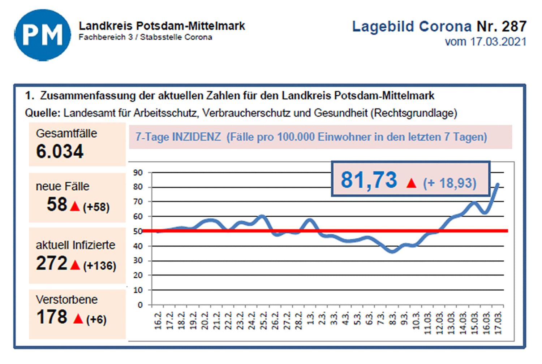 PM-Corona-Inzidenz-20210317